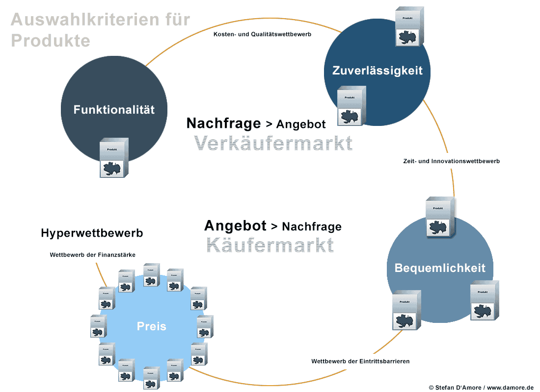 Relevanz im Content-Marketing 3